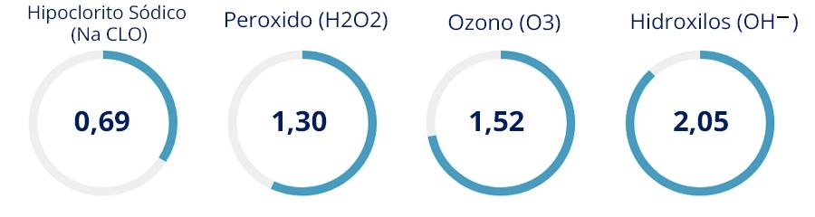 Porcentajes efectividad hidrolixilos