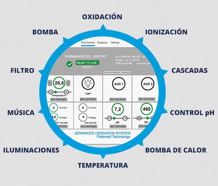 Funciones Oxymatic® Smart