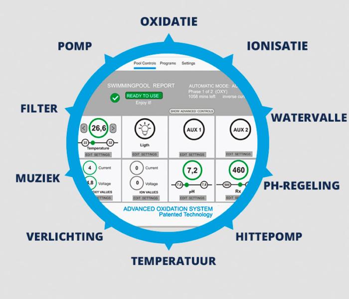 Functies Oxymatic® Smart